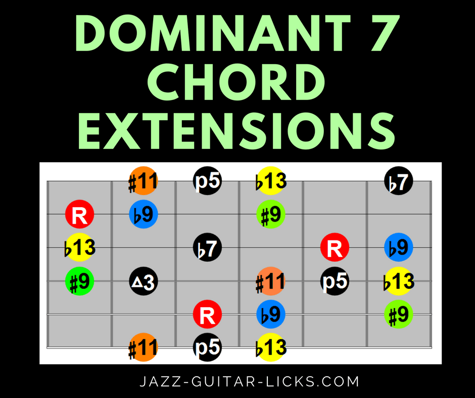 Altered Extensions On Dominant 7 Chords Guitar Infographic