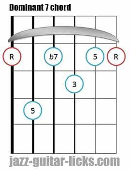 Dominant 7 th guitar bar chord