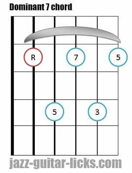 Dominant 7 th guitar bar chord 2