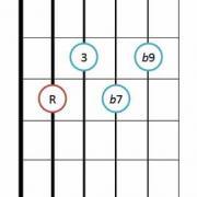 Dominant 7b9 guitar chord diagram 2