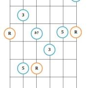 Dominant 7th guitar arpeggio pattern 1