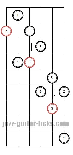 Dominant 7th guitar arpeggio pattern 3 fingering
