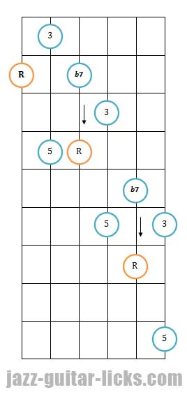 Dominant 7th guitar arpeggio pattern 3