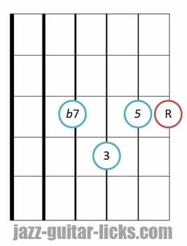 drop 2 Dominant 7th guitar chord diagram 4 4