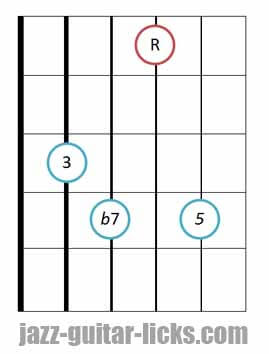 drop 2 Dominant 7th guitar chord diagram 5 2