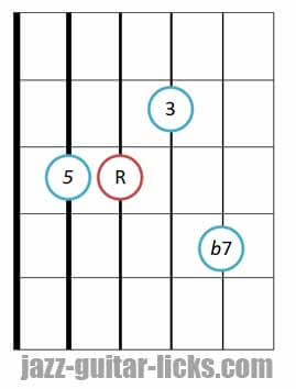 drop 2 Dominant 7th guitar chord diagram 5 3