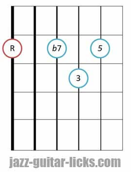 Dominant 7th jazz guitar chord diagram