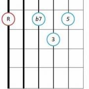 Dominant 7th jazz guitar chord diagram