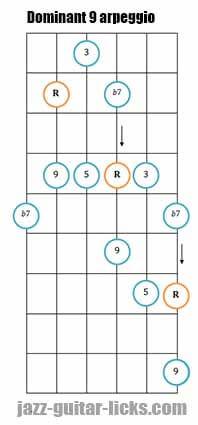 Dominant 9 diagonal guitar arpeggio 1