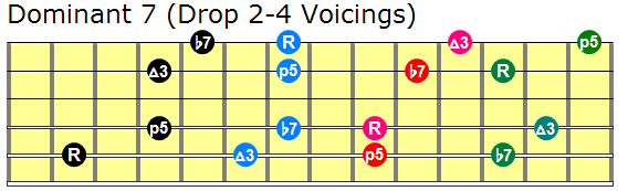 Dominant seventh drop 2 and 4 guitar chords