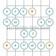 Dorian mode guitar diagram