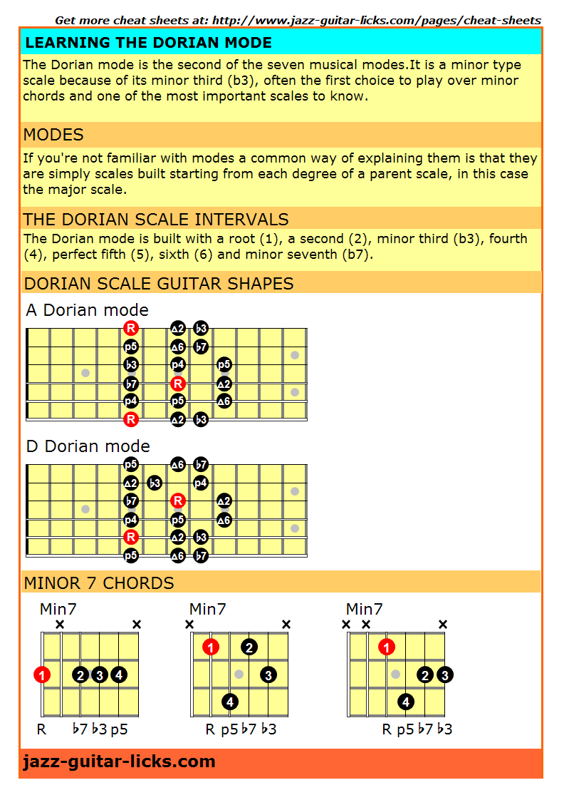 Dorian mode sheet cheat