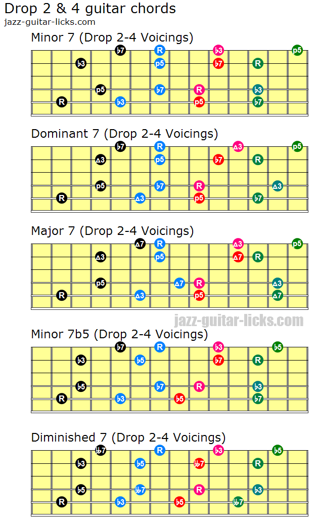 Drop 2 And 4 Voicings Guitar Lesson And Music Theory
