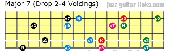 Drop 2 and 4 major 7 guitar voicings