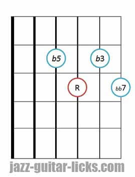 Drop 2 diminished 7th chords bass on 4th string 3