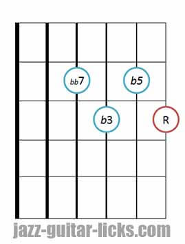 Drop 2 diminished 7th chords bass on 4th string 4