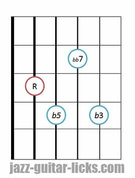 Drop 2 diminished 7th chords bass on 5th string 1