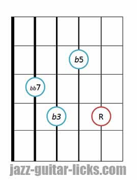 Drop 2 diminished 7th chords bass on 5th string 4