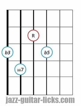 Drop 2 diminished 7th chords bass on 6th string 2