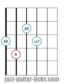 Drop 2 diminished 7th chords bass on 6th string 3