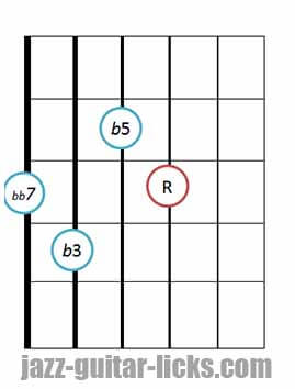 Drop 2 diminished 7th chords bass on 6th string 4