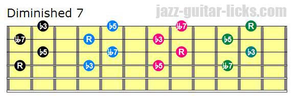 Drop 2 diminished 7 chords