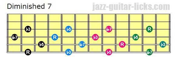 Drop 2 diminished 7 guitar chord voicings