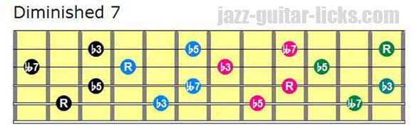 Drop 2 diminished 7th guitar chords