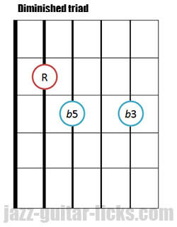 Drop 2 diminished triad guitar chord 4 1