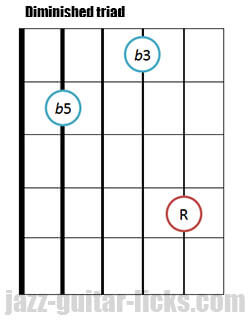 Drop 2 diminished triad guitar chord 5 1