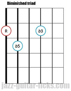 Drop 2 diminished triad guitar chord 7
