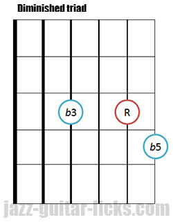 Drop 2 diminished triad guitar chord 8