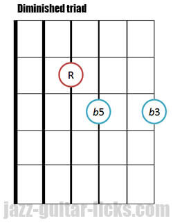 Drop 2 diminished triad guitar chord
