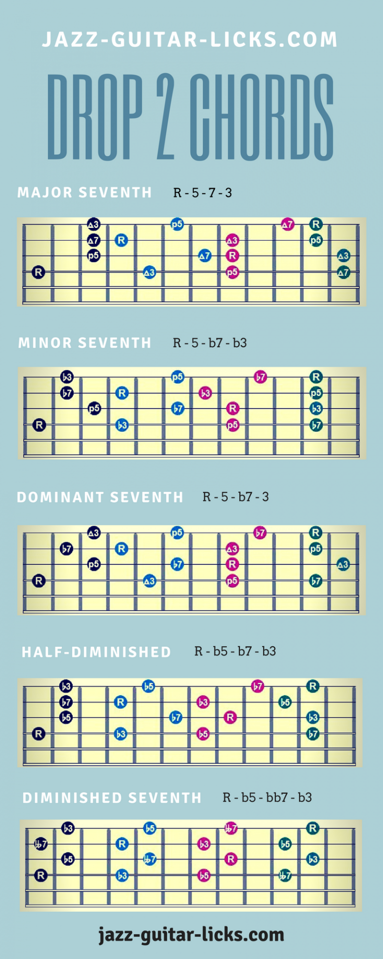 Drop 2 Chord Shapes For Guitar Infographic