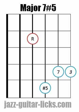 Drop 2 major 7#5 guitar chord diagram 10