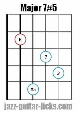 Drop 2 major 7#5 guitar chord diagram 11
