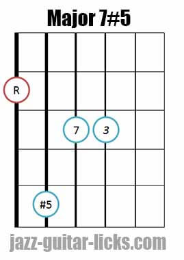 Drop 2 major 7#5 guitar chord diagram 12