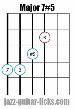 Drop 2 major 7#5 guitar chord diagram 2