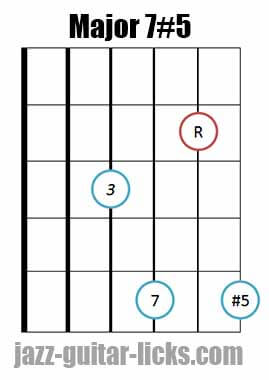 Drop 2 major 7#5 guitar chord diagram 3