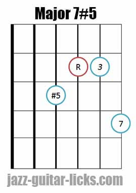 Drop 2 major 7#5 guitar chord diagram 4