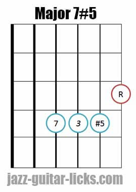 Drop 2 major 7#5 guitar chord diagram 5
