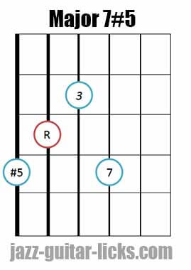 Drop 2 major 7#5 guitar chord diagram 6