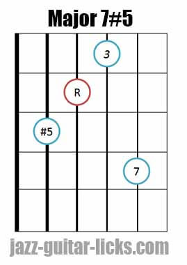 Drop 2 major 7#5 guitar chord diagram 8
