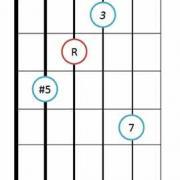 Drop 2 major 7#5 guitar chord diagram 8
