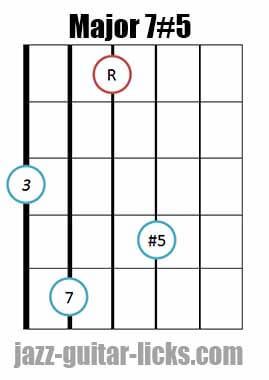 Drop 2 major 7#5 guitar chord diagram