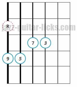 Drop 2 major 9th guitar chord 1