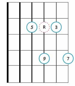 Drop 2 major 9th guitar chord 11