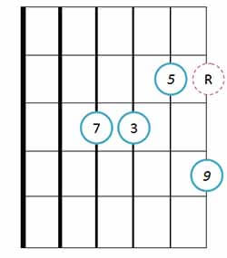Drop 2 major 9th guitar chord 12