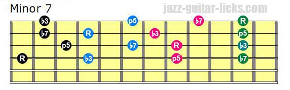 Drop 2 minor 7 chords lowest note on 4th string
