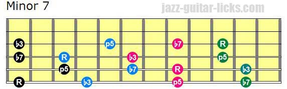 Drop 2 minor 7 chords lowest note on 6th string